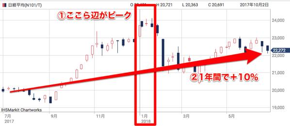 日経平均株価 指数 スマートチャートプラス 日経電子版