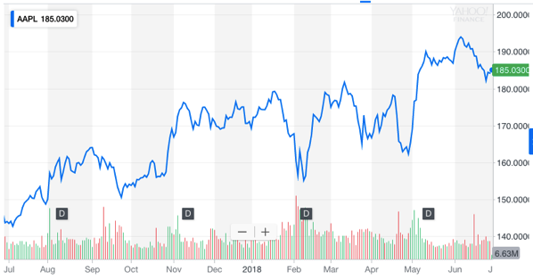 AAPL Interactive Stock Chart Apple Inc Stock Yahoo Finance