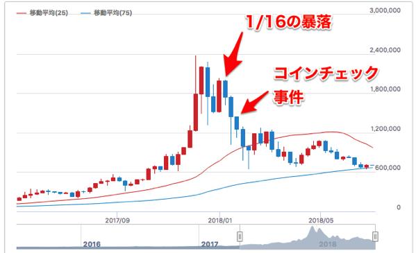 ビットコイン 円 リアルタイムレート チャート|みんなの仮想通貨